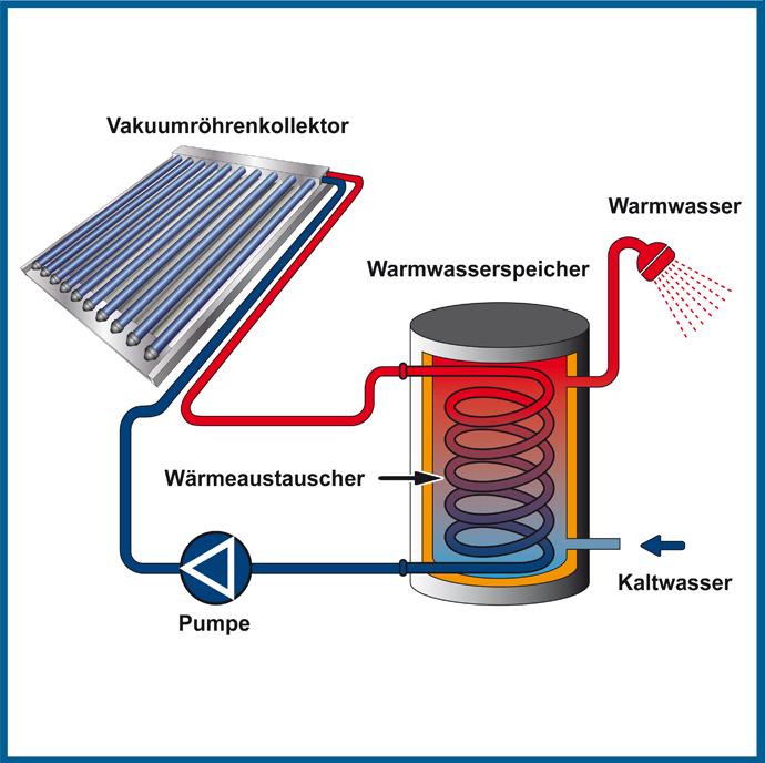 Ebauplan Munchen Solarenergie Fur Heizung Warmwasser Und Schwimmbad